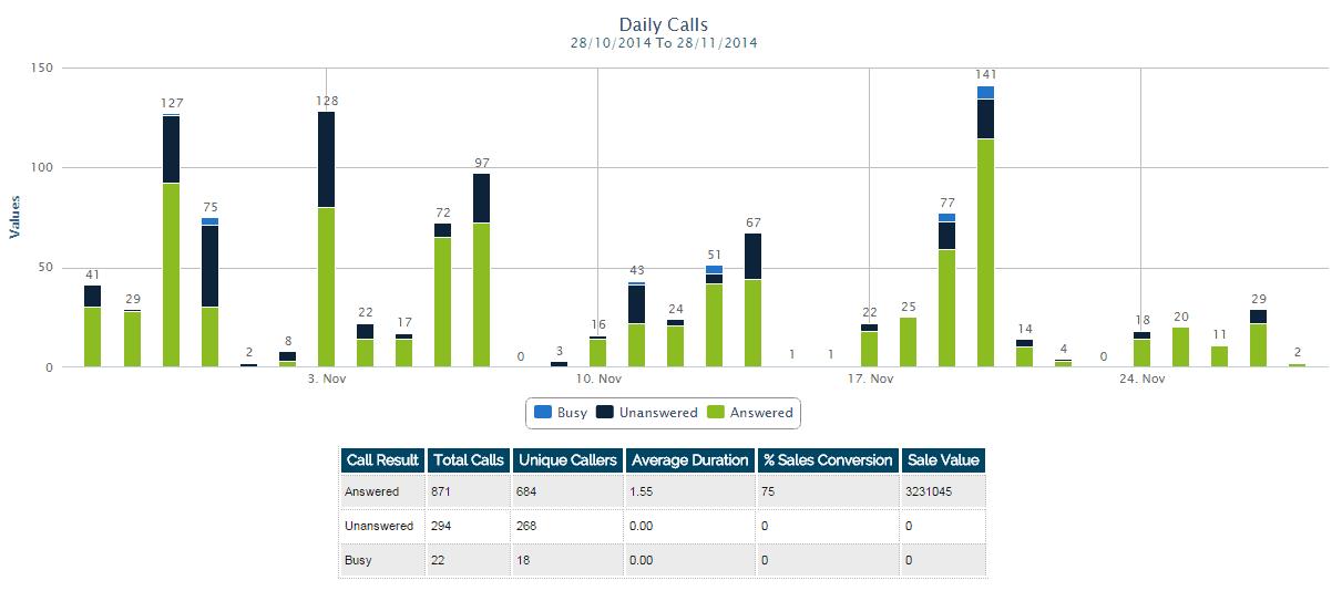 daily call statistics